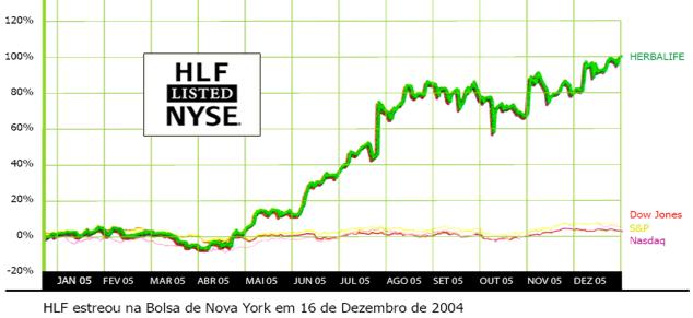 Chart HLF Herbalife NYSE